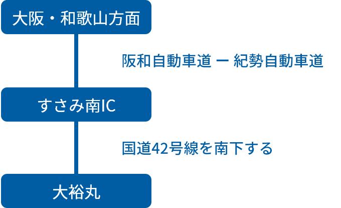 大阪・和歌山方面からの車でのアクセス方法