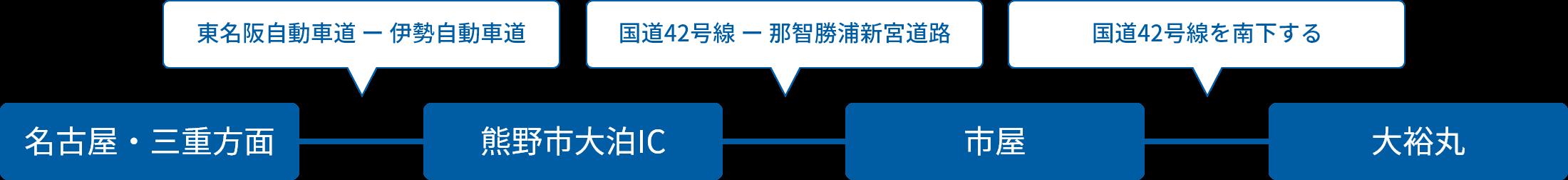 名古屋・三重方面からの車でのアクセス方法