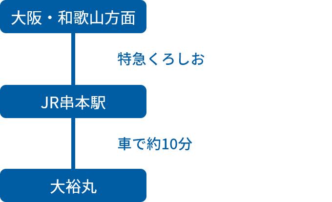 大阪・和歌山方面からの電車でのアクセス方法