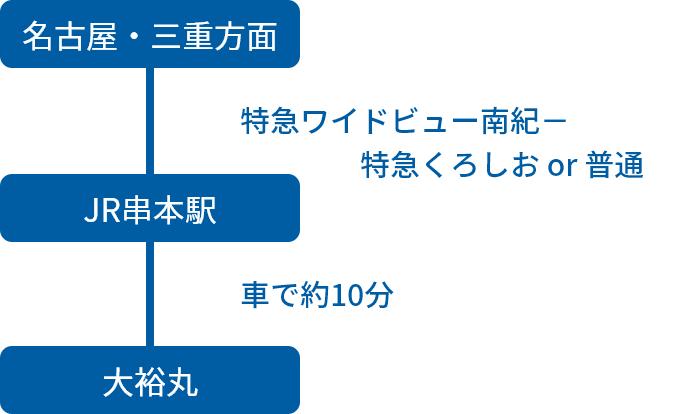 名古屋・三重方面からの電車でのアクセス方法